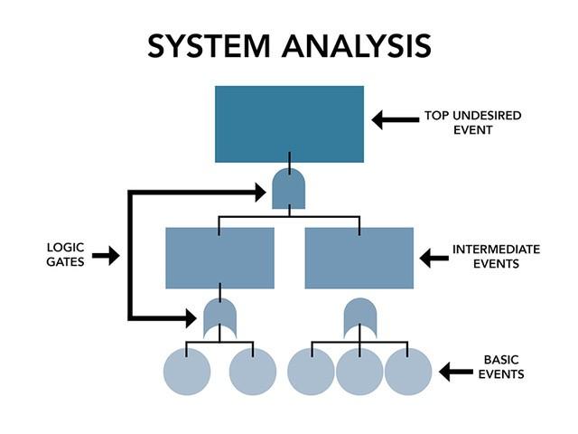 System Analysis Graphic