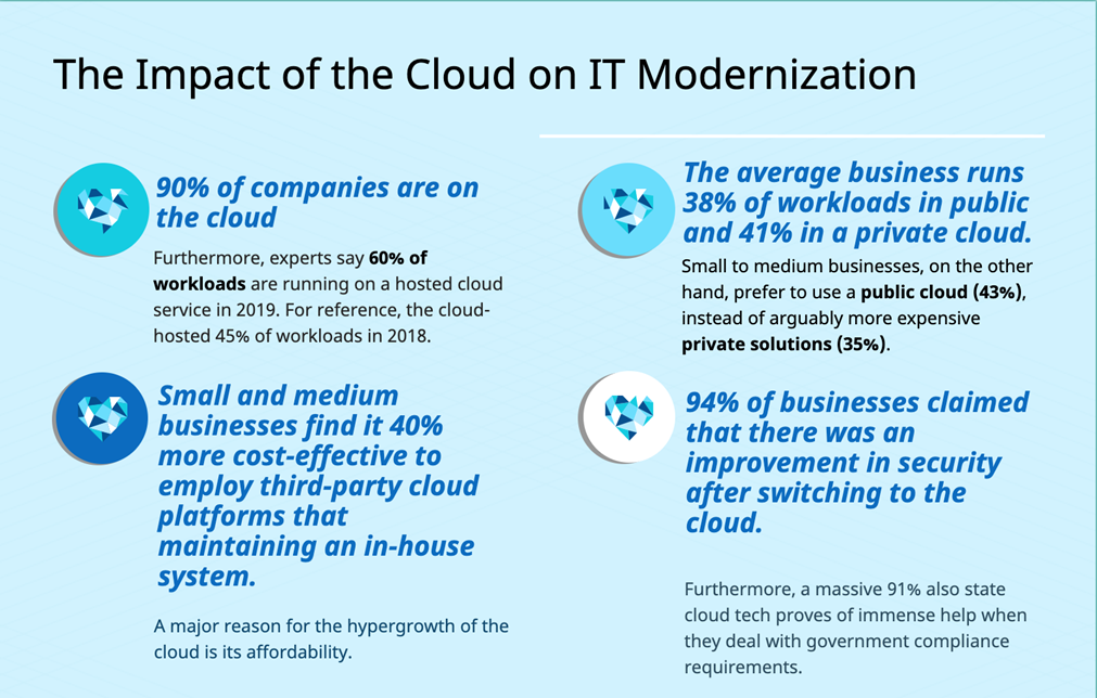 Impact of the cloud on IT modernization